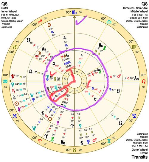 占星術講座Q&A8-2